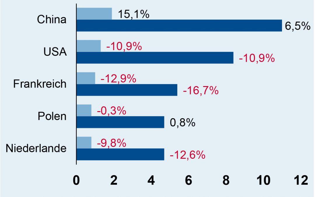 Top-Exportabnehmer (Platz 1 bis 5)