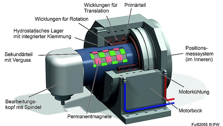 Darstellung des Pinolendirektantriebs