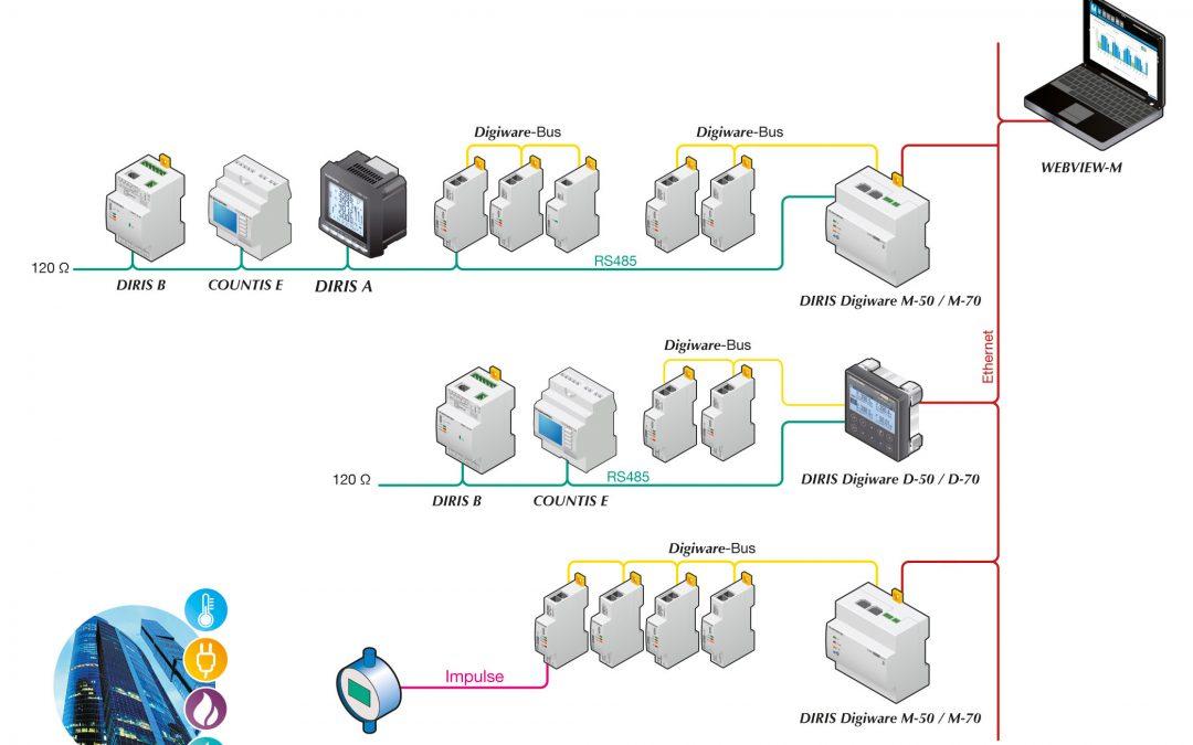 Gateways und Konfigurationstool