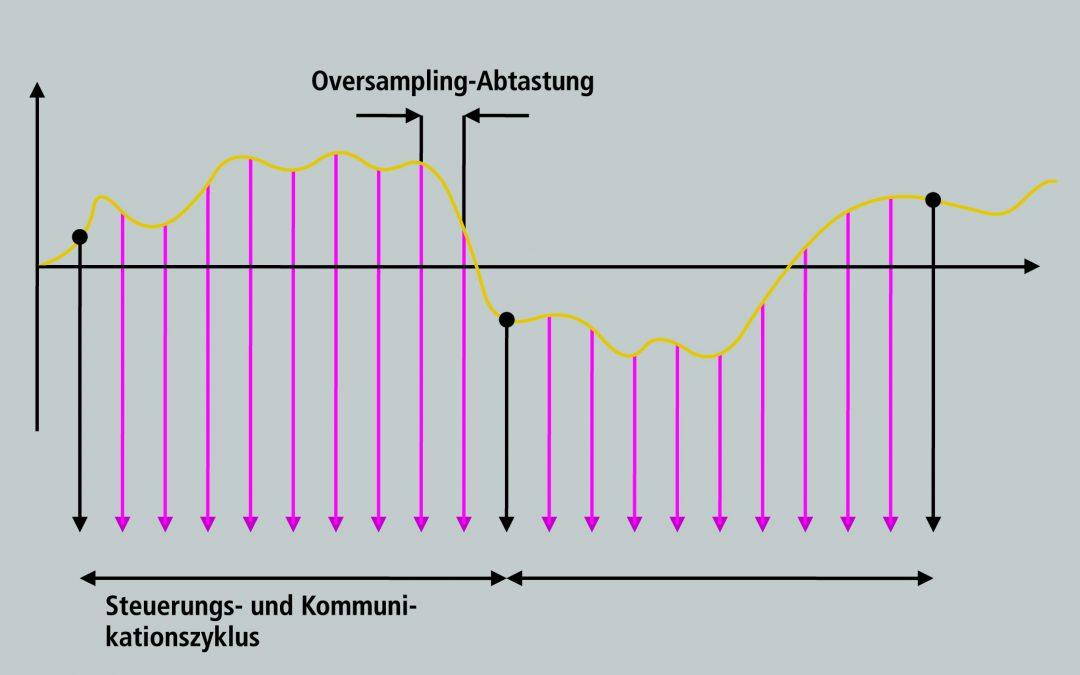 Hochleistungs-Multiachs-Servosystem