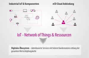 eCO System von KEB Automation