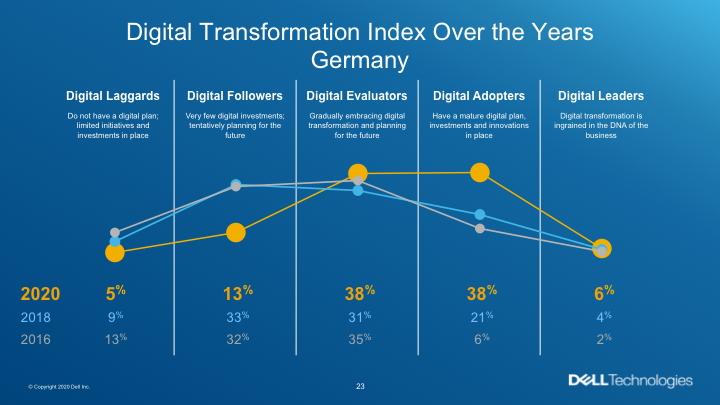 Covid19-Krise beschleunigt Digitalisierung in Europa