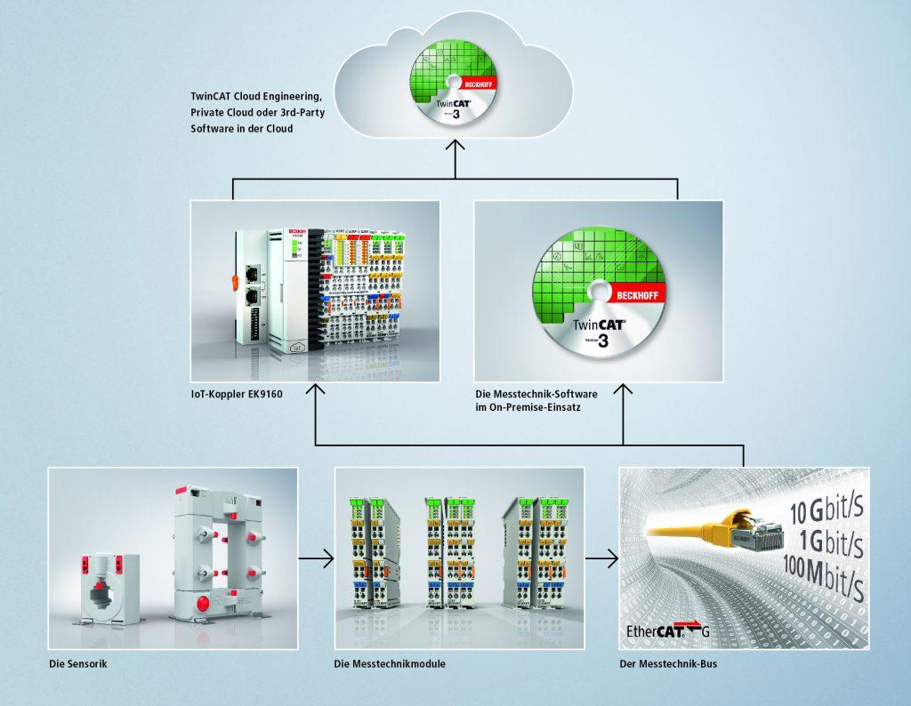 Die durchgängige Leistungsmesskette innerhalb von  PC-based Control lässt sich auf allen Automatisierungsebenen sowohl soft- als auch hardwareseitig an die jeweiligen Anforderungen anpassen.