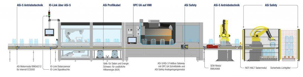 ASi-5 macht Verpackungsmaschinen fit für die smarte Fabrik bei gleichzeitig reduzierten Verdrahtungskosten.
