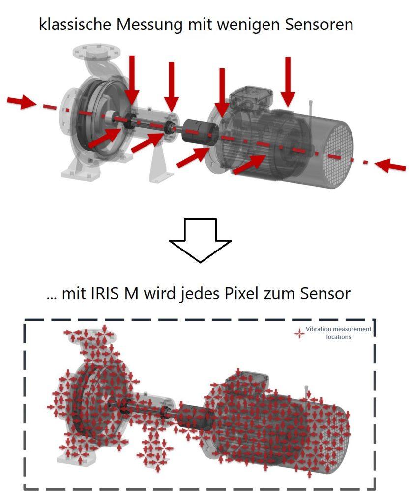 Bild 2 | Jedes Pixel der Kamera wird als Sensor genutzt und ein Bewegungsfilm erzeugt, der Schwingungsform und Amplitude von Bewegungen erkennen lässt.