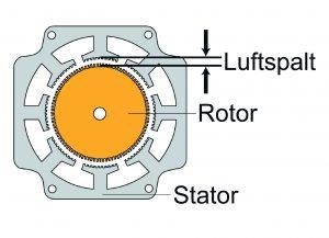 Durch Maßnahmen wie den Einsatz präziserer Maschinen und ein verbessertes Werkzeugmanagement konnte der Luftspalt zwischen Rotor und Stator reduziert werden.