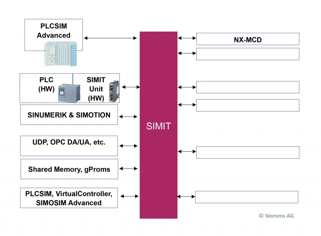 Mögliche Kopplung von Simit zu anderen Simulationswerkzeugen