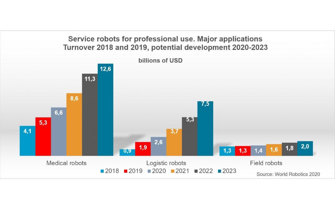 Verkaufszahlen von Servicerobotern steigen weltweit um 32%