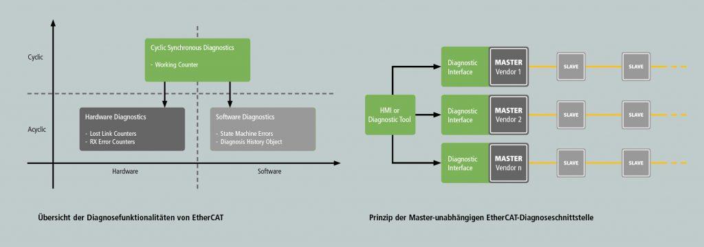 Übersicht der Diagnosefunktionalitäten von Ethercat (links) und Prinzip der steuerungsunabhängigen Ethercat-Diagnoseschnittstelle (rechts)