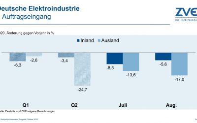 Erholung der deutschen Elektroindustrie lässt auf sich warten