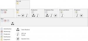 Das OPC-UA-Informationsmodell definiert thematische Untergruppen, die je nach vorhandenen Daten und geplanter Verwendung der Daten auf der Werkzeugmaschine angeboten werden können.