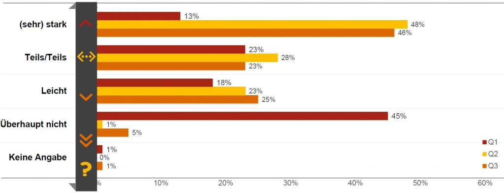 94% der befragten Unternehmen geben an, von der Corona-Pandemie beeinflusst zu werden. Fast die Hälfte ist stark oder sehr stark betroffen.