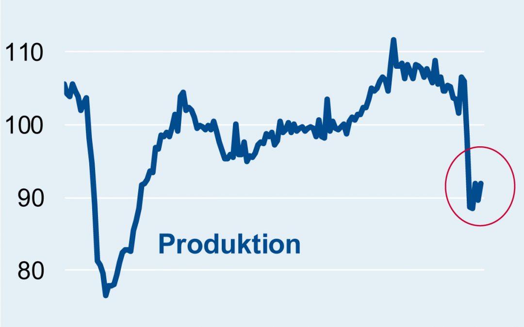 Produktion und Beschäftigung im August
