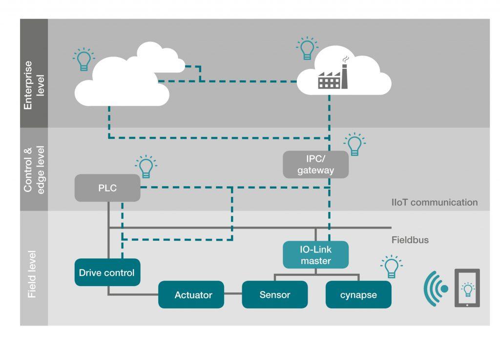 Abbildung der Kommunikationsinfrastruktur für smarte Produkte (Sensor, Aktuator) und die mögliche Verortung smarter Services (Glühbirnen-Icon), die sowohl im Feld, on Edge (SPS / IPC) oder in der Cloud lauffähig sind.