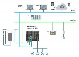 Die Anbindung an unterschiedliche Feldbusanbindungen machen die 24VDC-Stromverteilung und Absicherung transparent.