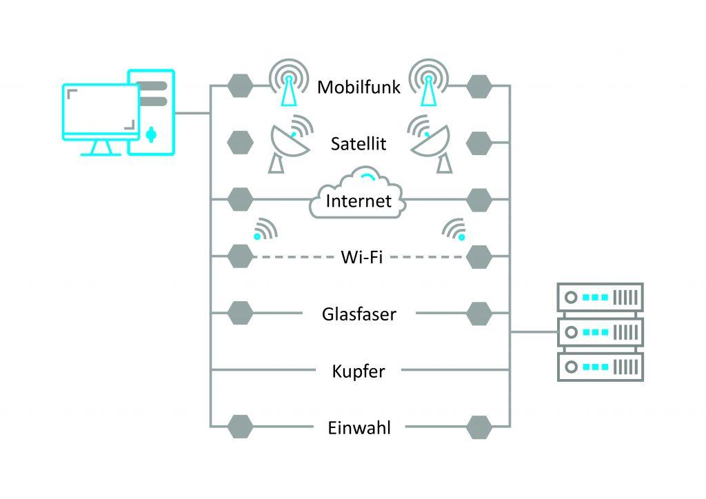 HART-IP liefert Informationen an übergeordnete Applikationen (Scada, CMMS, DCS, ERP und andere) von drahtgebundenen und drahtlosen Geräten unabhängig vom Übertragungsmedium.
