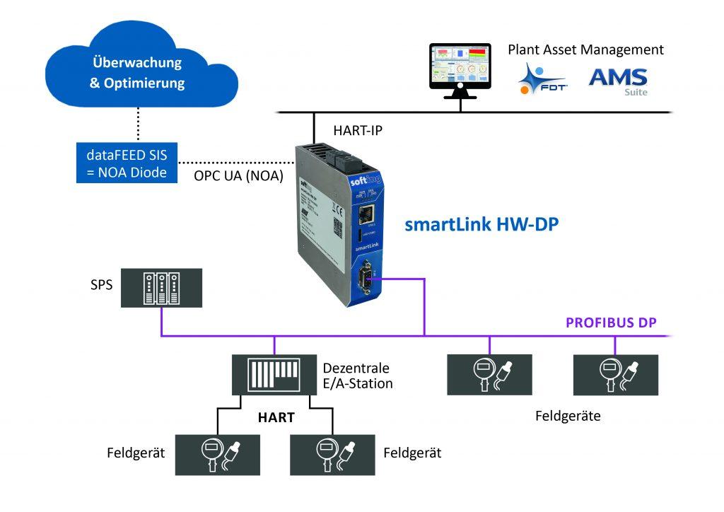 HART-IP ermöglicht die Bereitstellung von HART-Informationen an übergeordnete Applikationen