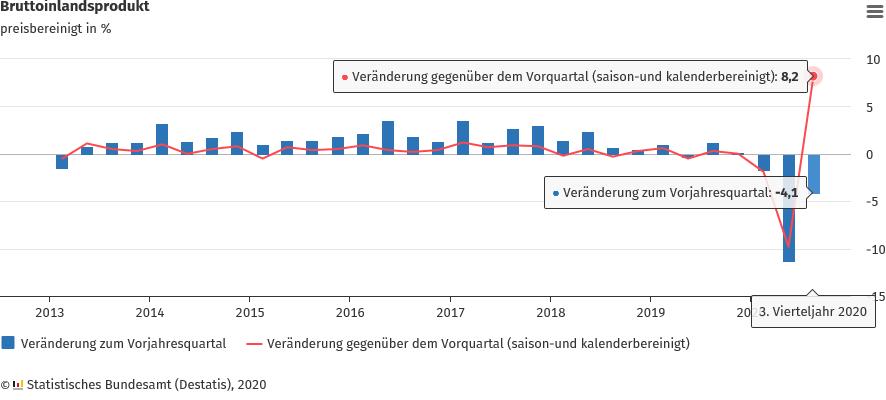 BIP im 3. Quartal um 8,2% höher als im Vorquartal