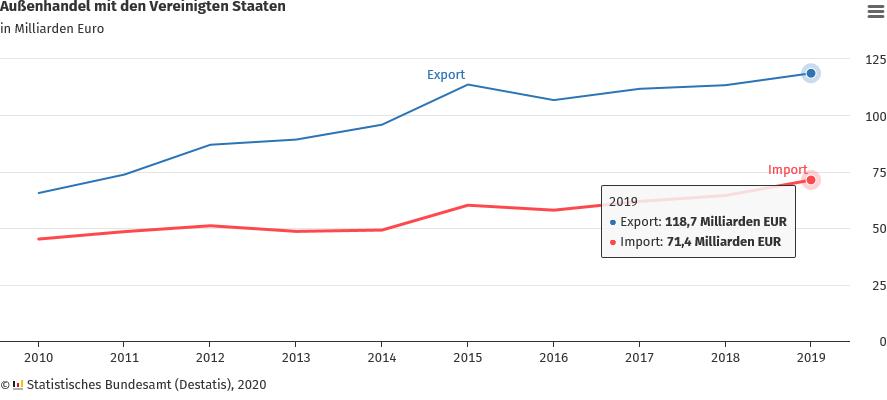 Deutsche Exporte in die USA seit 2017 gestiegen