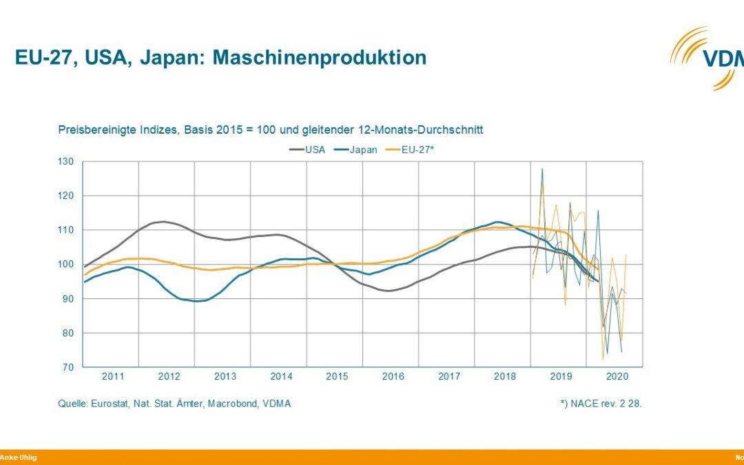 Globaler Maschinenbau 2021 wieder im Plus