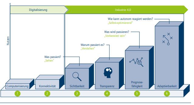 Die 6 Stufen des Industrie 4.0-Entwicklungspfads