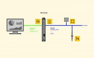 Nahtlose Verbindung zwischen OT und IT: Turcks IM18-CCM ermöglicht den Anschluss externer Sensoren und leitet Messwerte über Ethernet in übergeordnete Systeme.