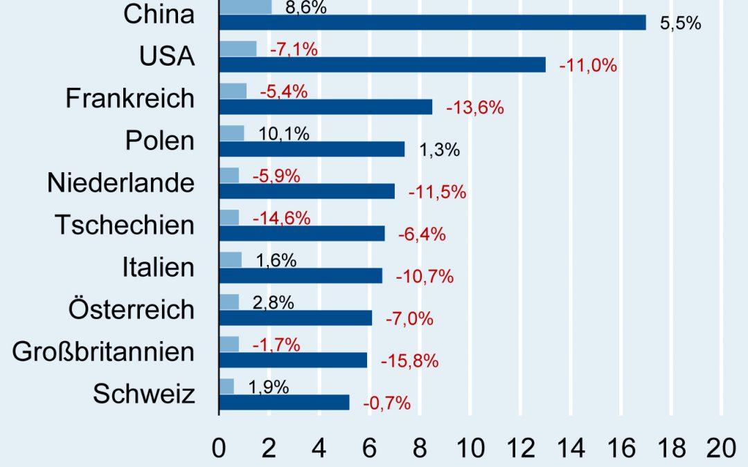 Top10-Exportabnehmer in der deutschen Elektroindustrie