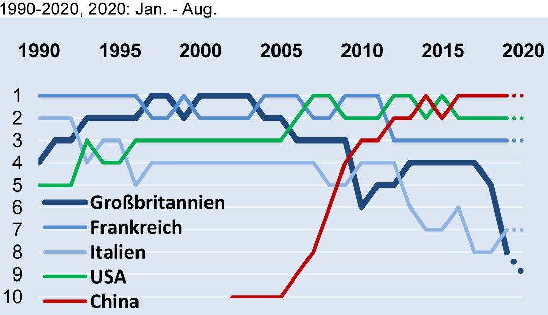 Positionen im Top10-Abnehmer-Ranking von 1990 bis 2020