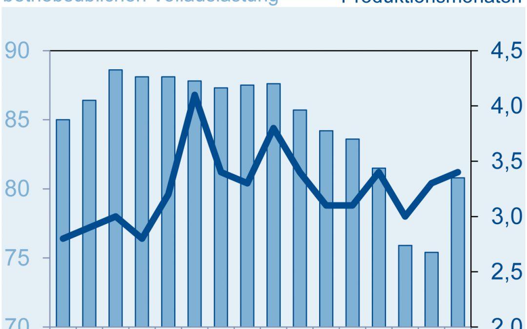 Produktion der deutschen Elektroindustrie im September