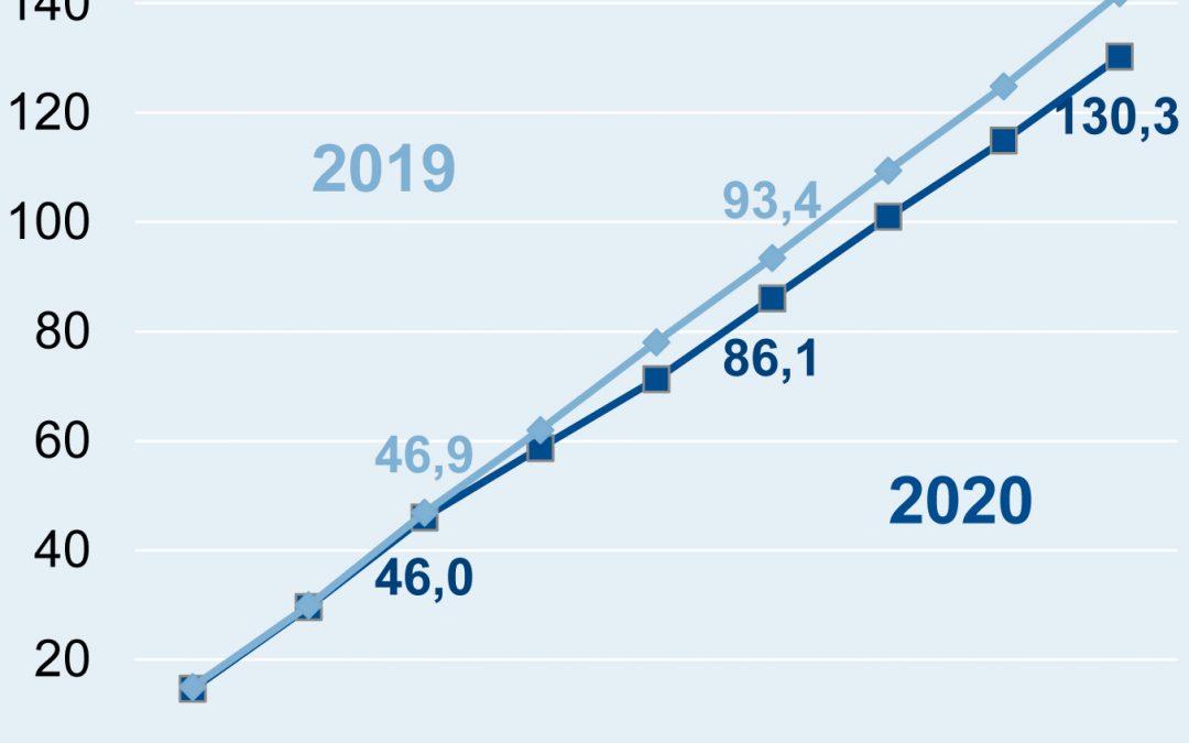 Umsatz der deutschen Elektroindustrie im September