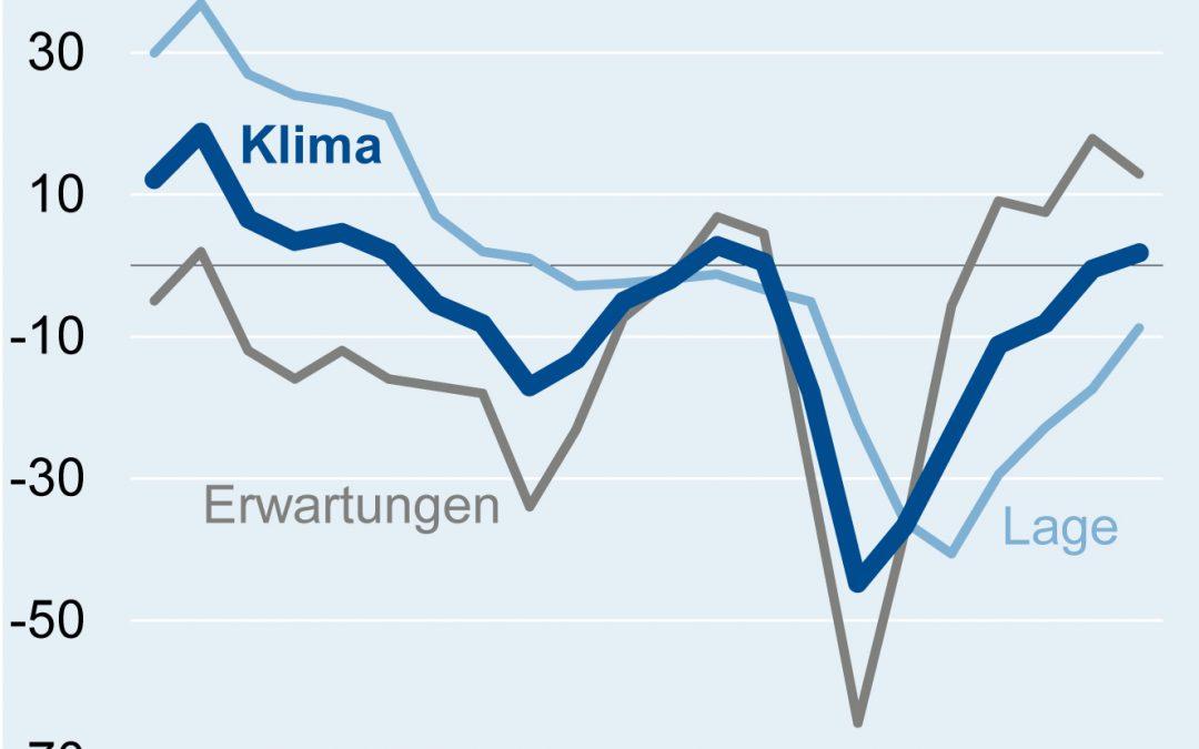 Geschäftsklima der deutschen Elektroindustrie im Oktober