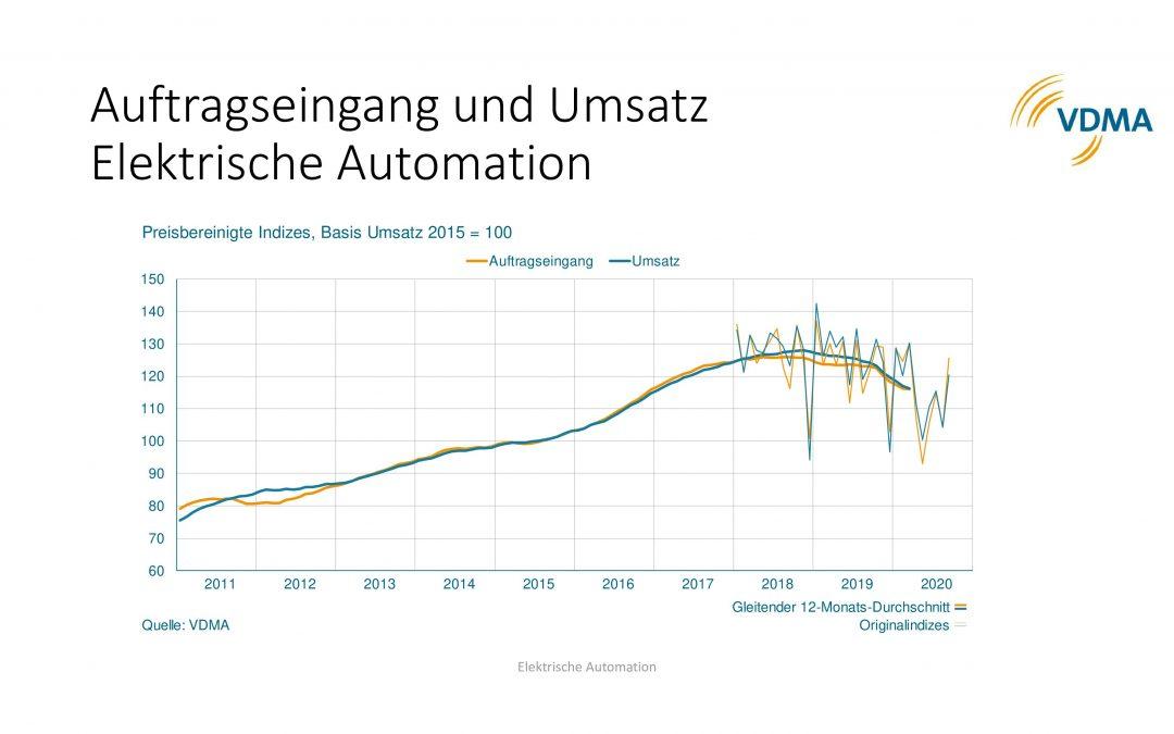 Elektrische Automation: Auslandsaufträge stabil, Inland rückläufig