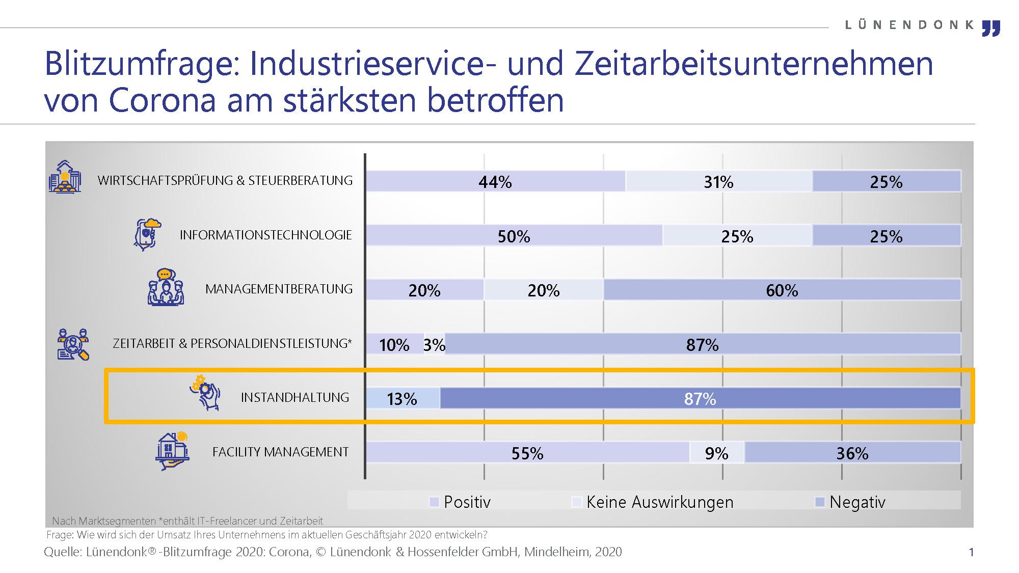 Industrieservice: Corona und Fachkräftemangel beeinflussen Unternehmen besonders stark
