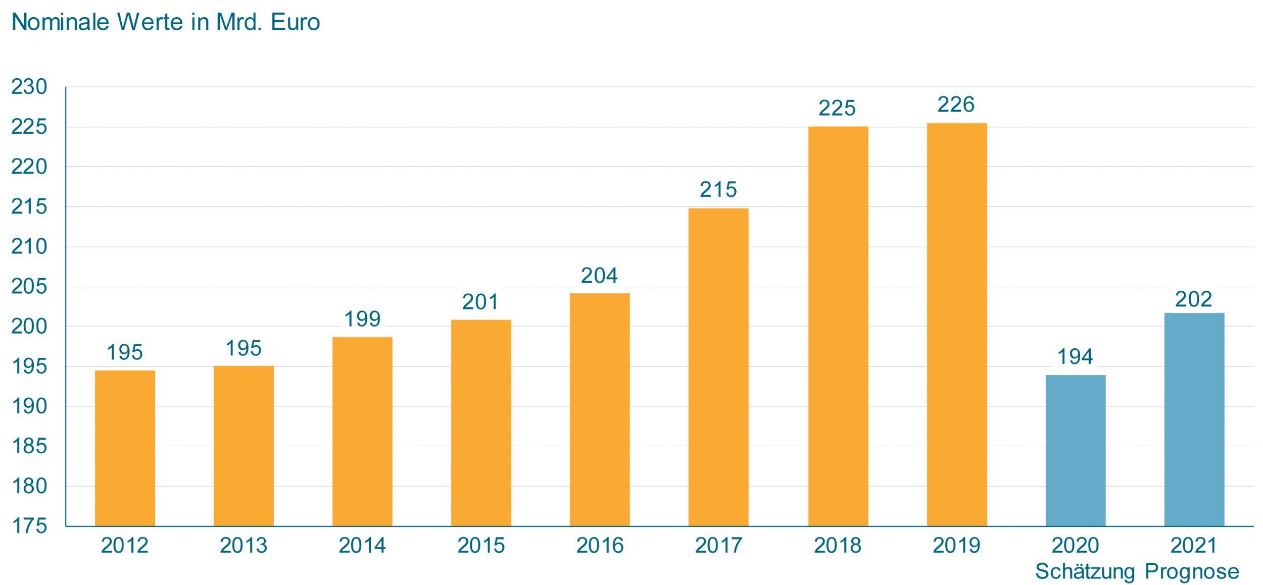 Produktionswert im deutschen Maschinenbau 2020 und 2021