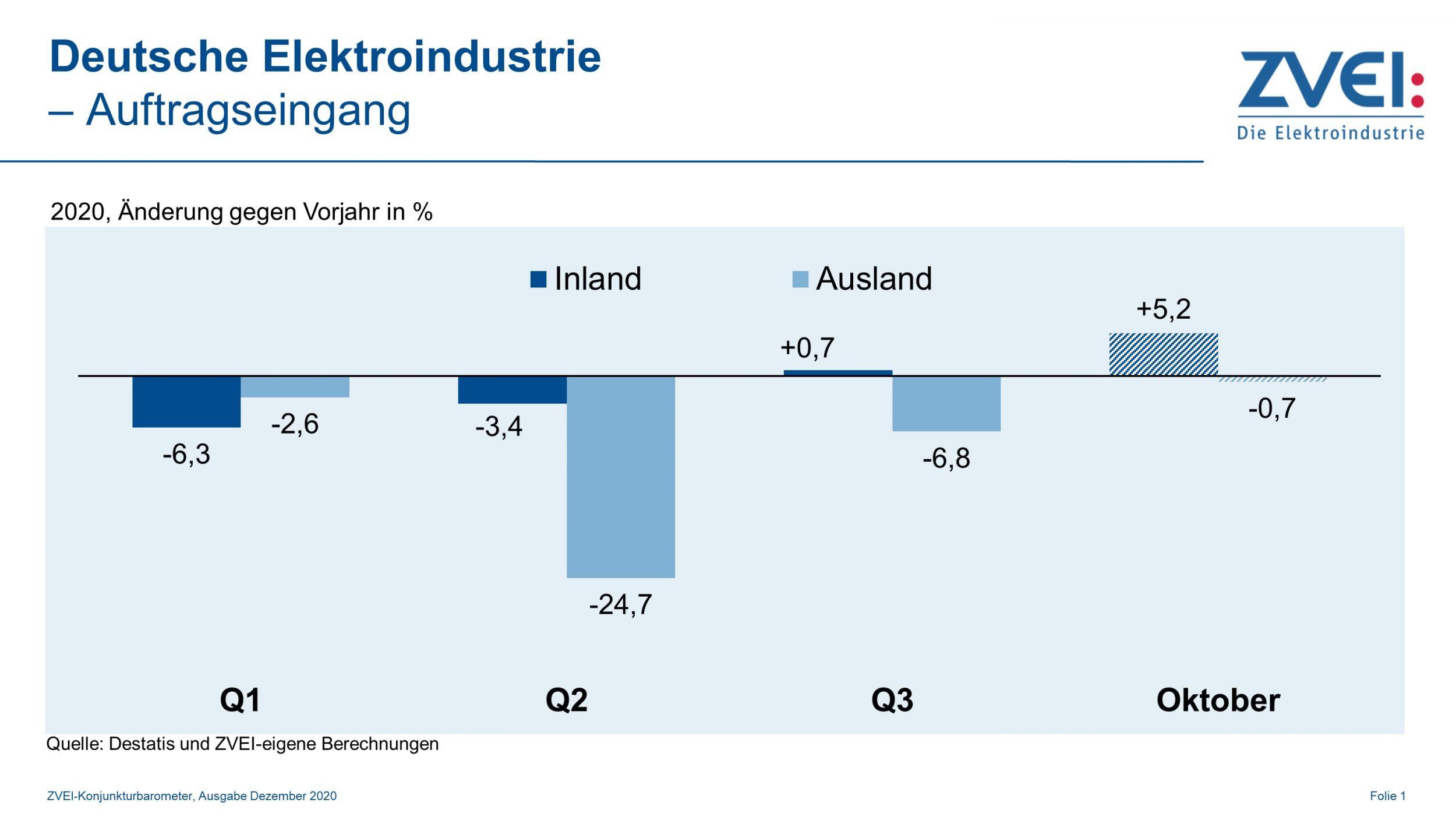 Deutsche Elektroindustrie im Oktober wieder mit Zuwachs