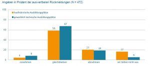 Weiterhin stabile Ausbildungssituation im deutschen Maschinenbau