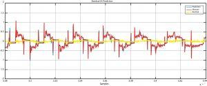 Dieses Schema zeigt die Vorhersage des neuronalen Netzwerks für eine Variable (blau) und den gemessenen Wert der Variable (rot). Der Restfehler ist in gelb dargestellt.