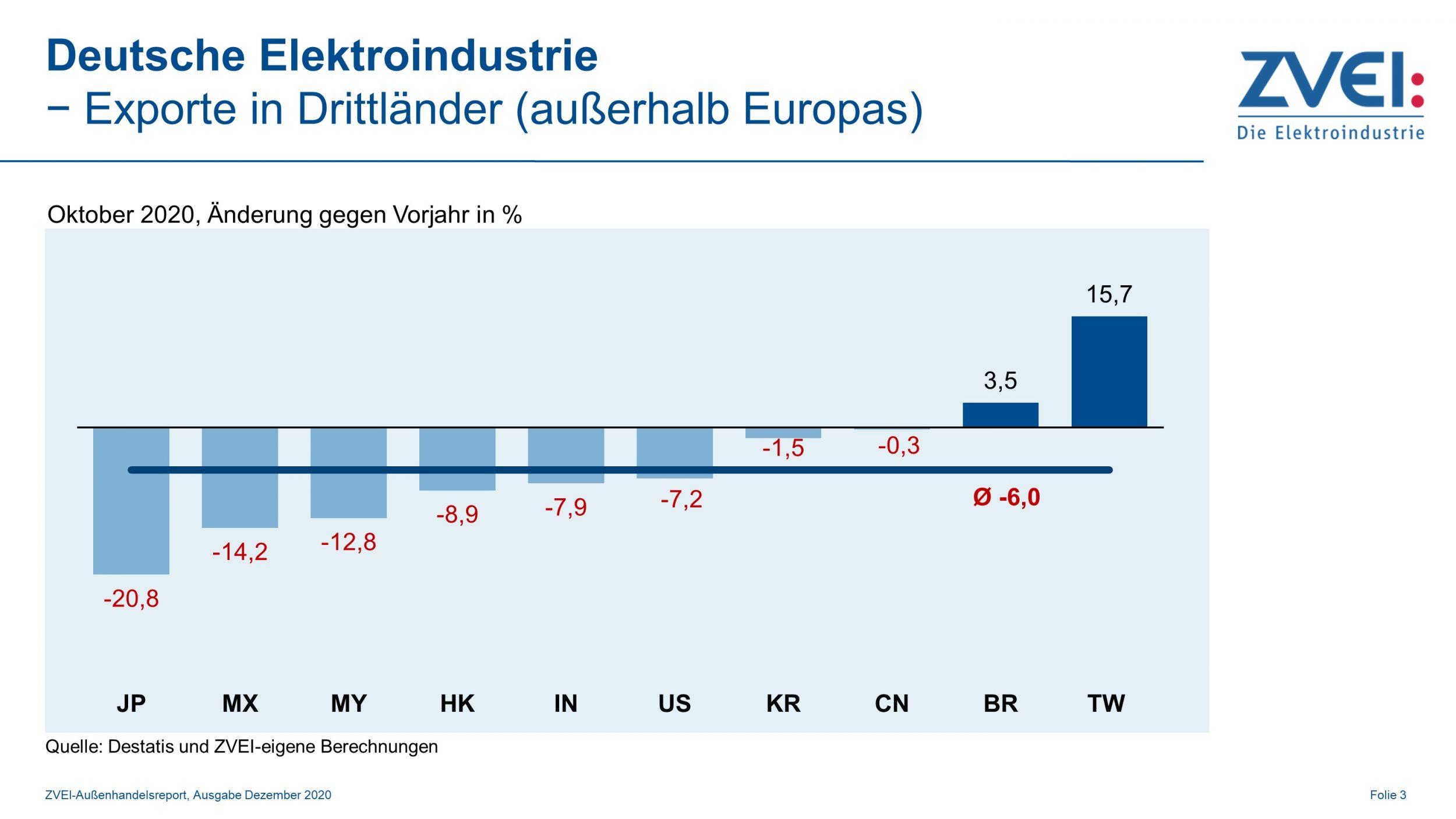 Deutsche Elektroexporte in Drittländer im Oktober 2020