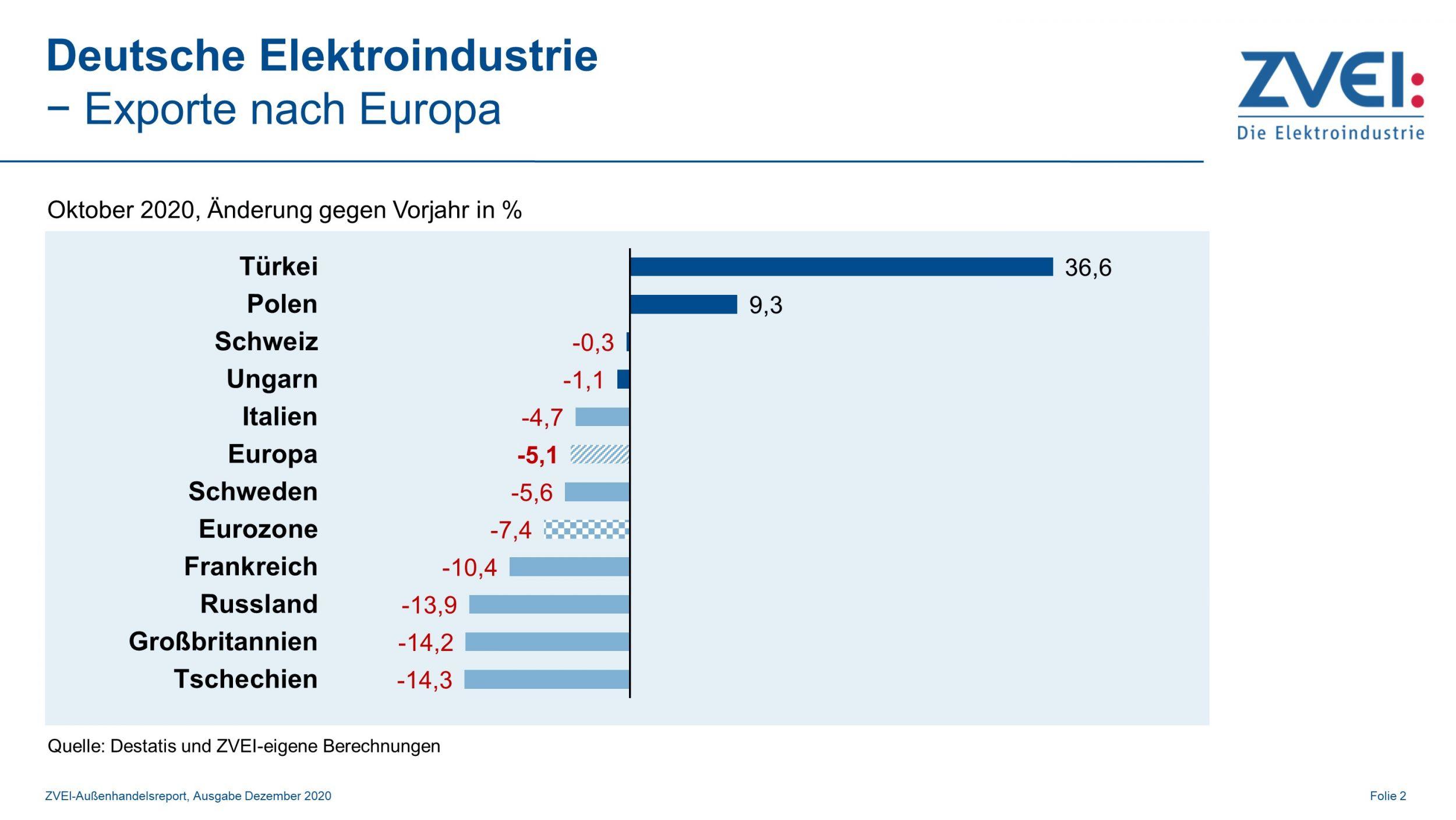 Deutsche Elektroexporte nach Europa im Oktober 2020