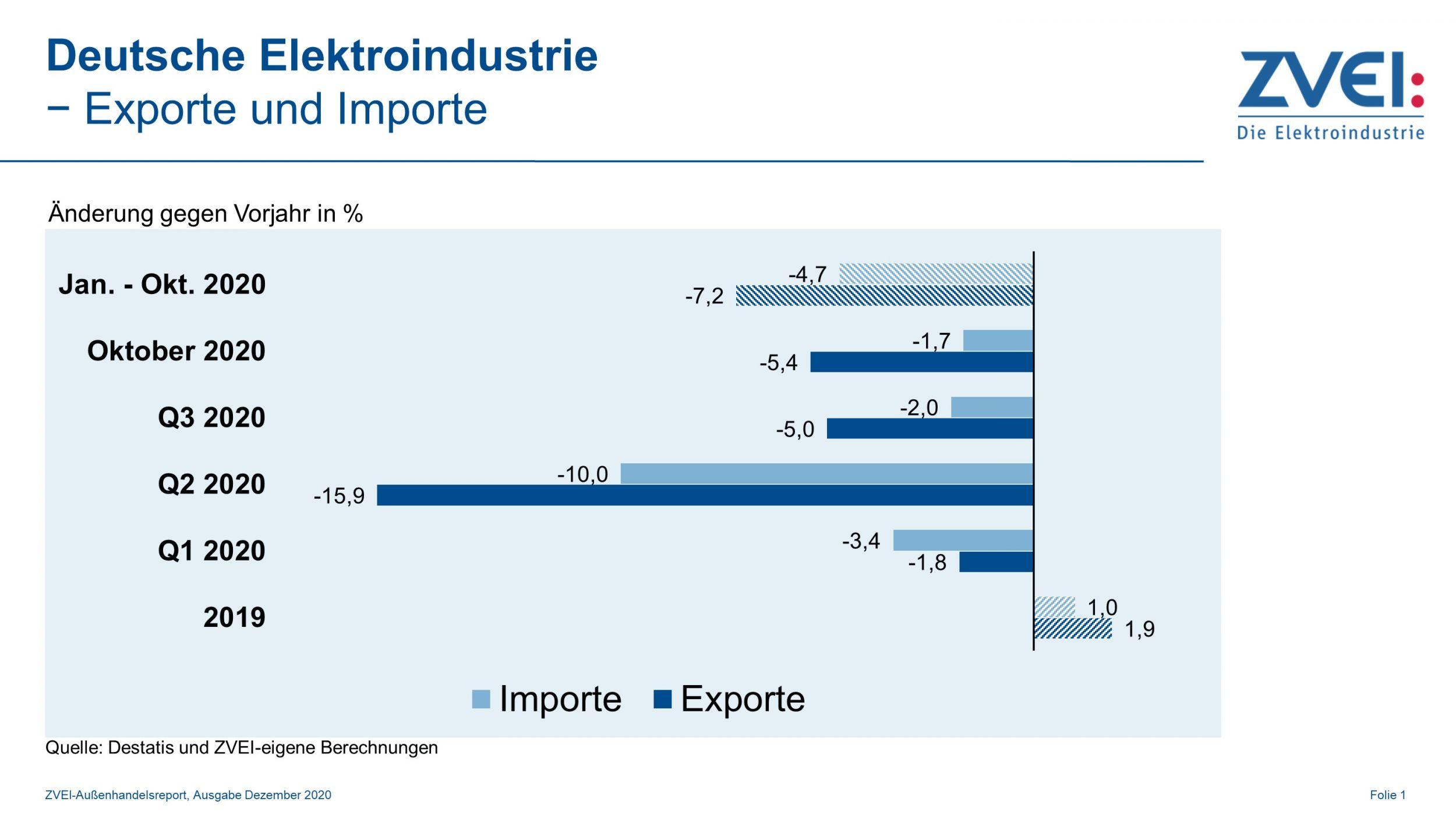 Elektroindustrie: Exporte und Importe im Oktober 2020