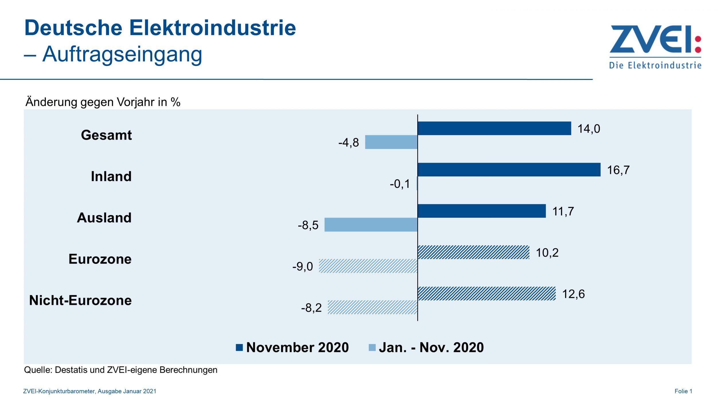 Auftragseingänge in der Elektroindustrie erholen sich
