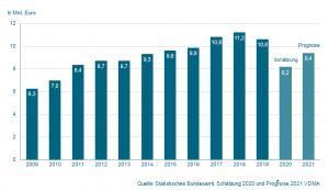 Produktionswert Präzisionswerkzeuge: Trotz großer Planungsunsicherheit ist die Branche zuversichtlich, in diesem Jahr eine deutliche Umsatzsteigerung zu erzielen.