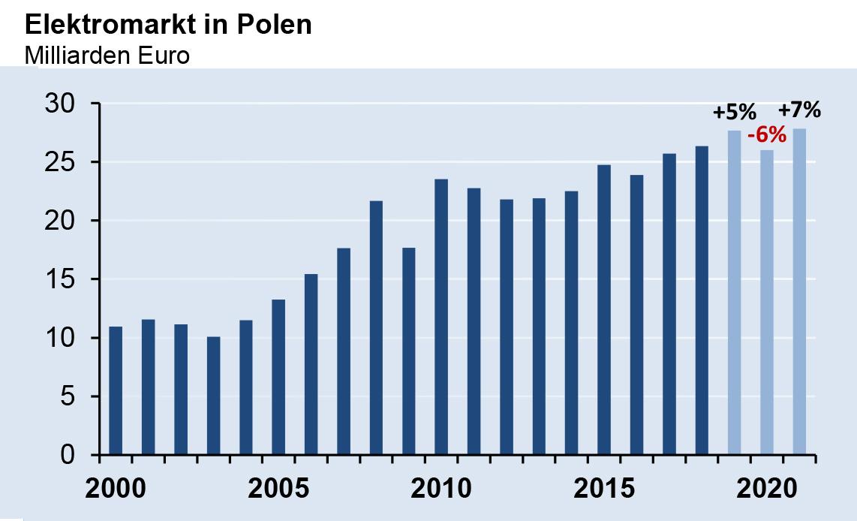 Elektromarkt in Polen 2020