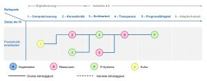 Beispielpfad für die Einführung von Predictive Maintenance als Auszug aus einer Smart Maintenance Roadmap