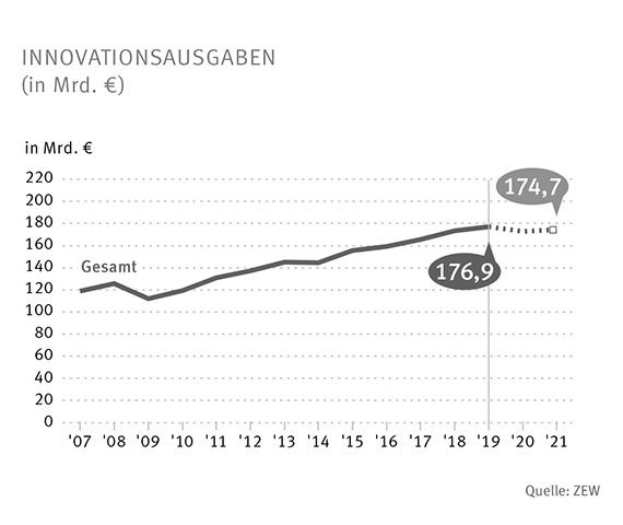 Innovationserhebung 2020