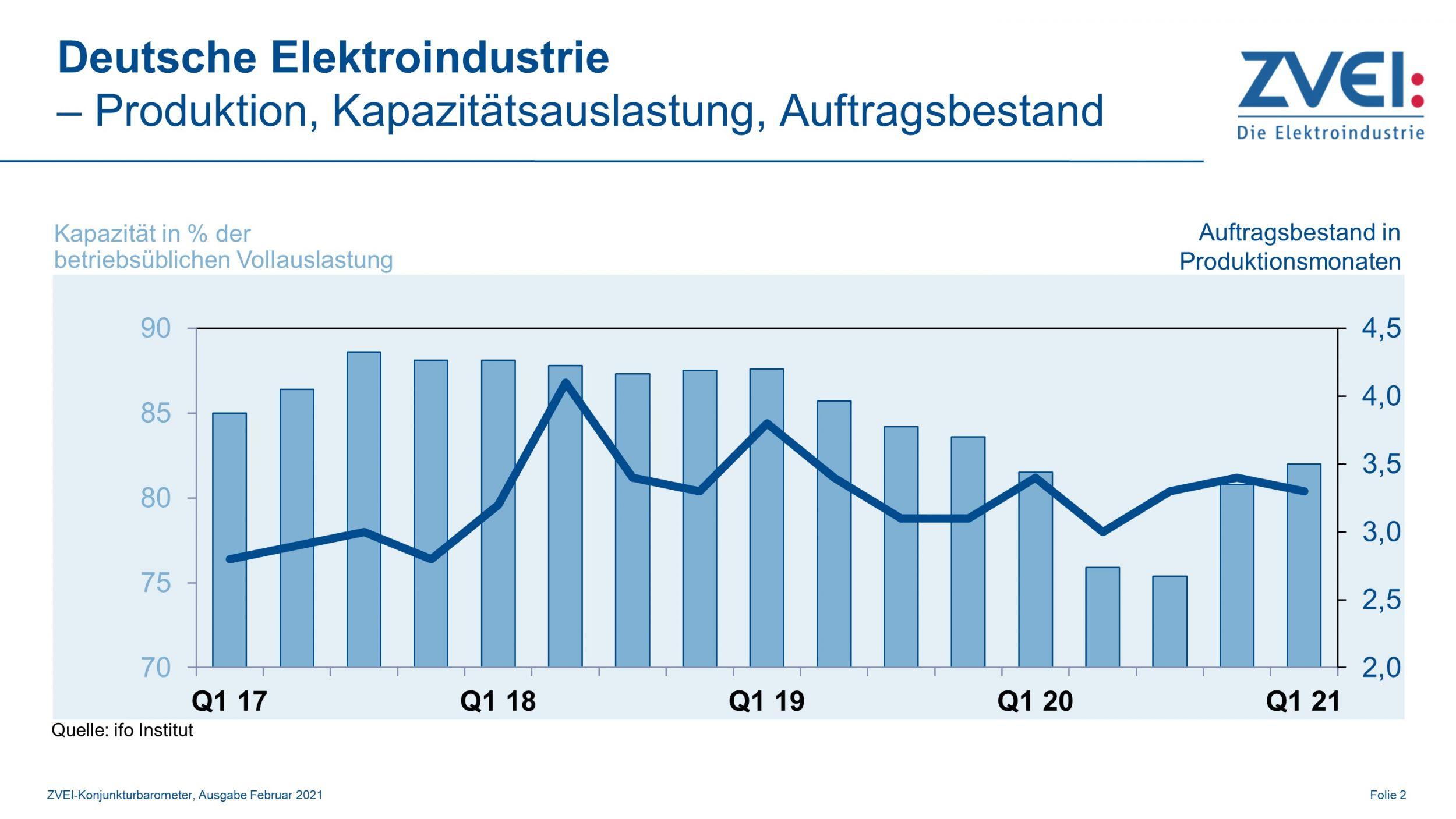Kapazitätsauslastung in der deutschen Elektroindustrie im Januar