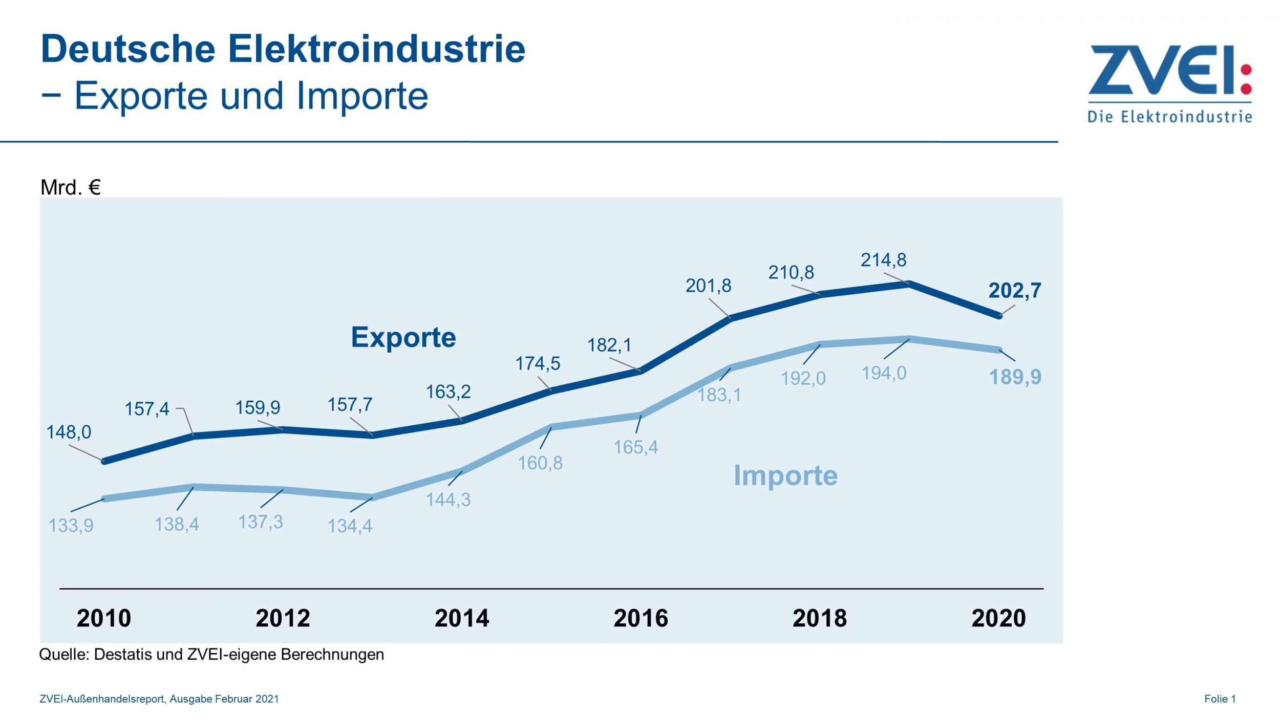 Elektroexporte: Erholung zum Jahresende 2020