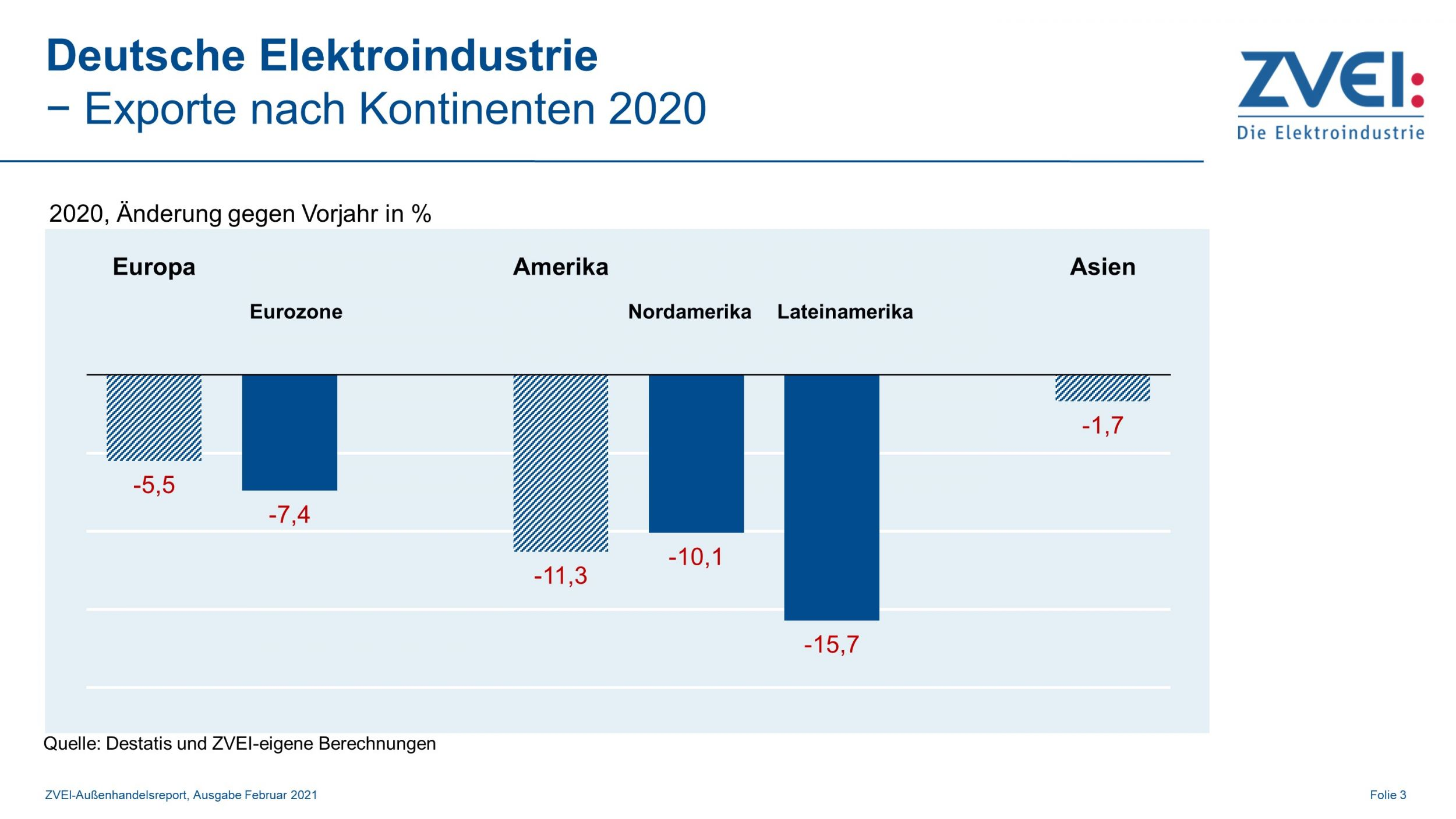 Deutsche Elektroindustrie: Exporte nach Kontinenten 2020