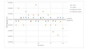 Vergleich der Übertragungsgeschwindigkeiten von Pub/Sub zu TCP/IP.