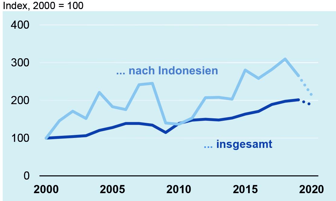 Deutsche Elektroexporte nach Indonesien